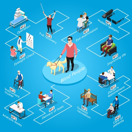 Isometric blind people flowchart with isolated images of human characters during series of treatments and adaptation vector illustration Illustration