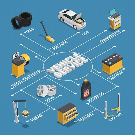 Voiture entretien véhicules diagnostic service de réparation service isométrique organigramme affiche de fond bleu avec illustration vectorielle de batterie autolift roue équilibrage