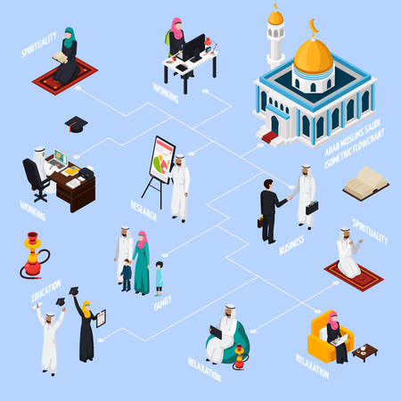 Arab muslims isometric flowchart with family, work in office, spirituality and relaxation on blue background vector illustration