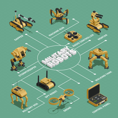 Military robots isometric flowchart with  sapper mortar stormtrooper drone spy robot radio controller elements vector illustration