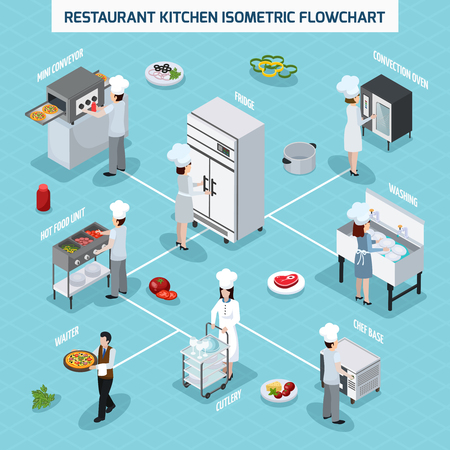 Professional restaurant kitchen equipment isometric flowchart with convection oven grill hot food unit and waiter vector illustration