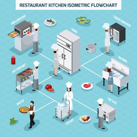 전문 레스토랑 주방 장비 아이소 메트릭 순서도 대류 오븐 그릴 뜨거운 음식 단위 및 웨이터 벡터 일러스트 레이션