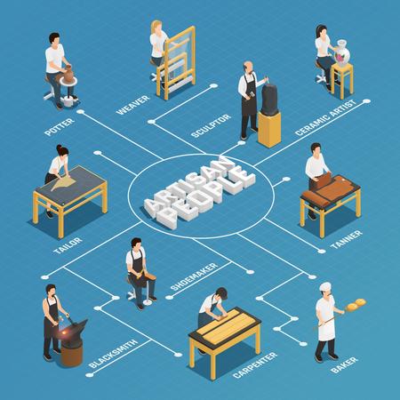 Artisan mensen stroomdiagram met pottenbakker schoenmaker timmerman smid timmerman baker kleermaker wever beeldhouwer keramische kunstenaar isometrisch icons vector illustratie Stock Illustratie