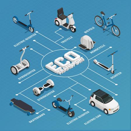 Isometrisches Flussdiagramm Eco-Transportes mit Kreiselroller-Skateboard Monocyclefahrraddreirad-Elektroautoelementen vector Illustration