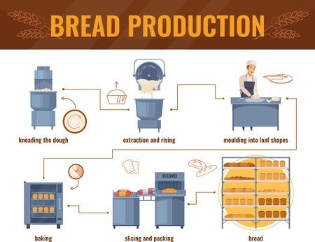 Pain de production de production de pain avec la ligne de traitement de pâte à pâtisserie à l & # 39 ; emballage de produits à barres sans fil illustration vectorielle Banque d'images - 88540441
