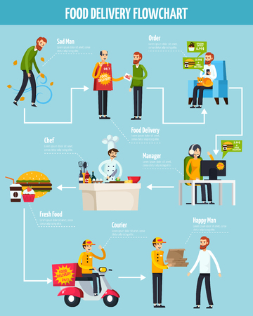 Food delivery orthogonal flowchart on blue background with stages of service from order to getting vector illustration Illusztráció