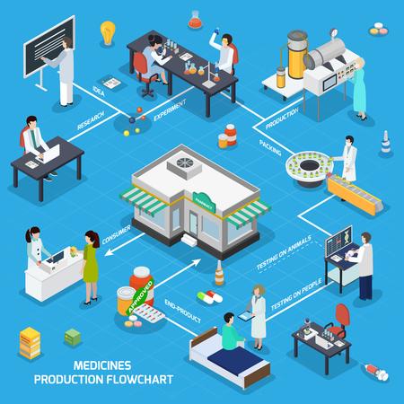 Fluxograma isométrico de produção farmacêutica de testes de pesquisa, fabricação de embalagens de medicamentos para o consumidor na ilustração em vetor contador farmácia