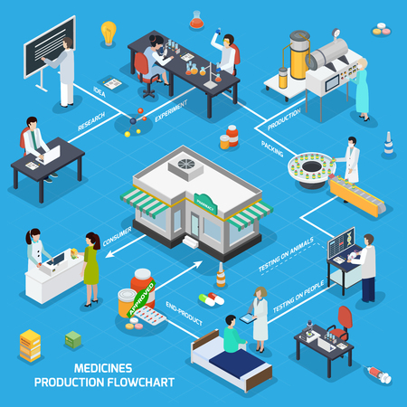 Pharmaceutical production isometric flowchart from research tests manufacturing medicine packaging to consumer at drugstore counter vector illustration