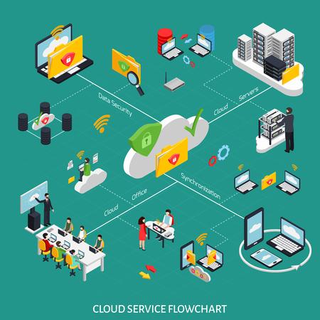 Diagrama de flujo isométrico del servicio en la nube con la ilustración de vector de símbolos de seguridad de datos Foto de archivo - 90905344