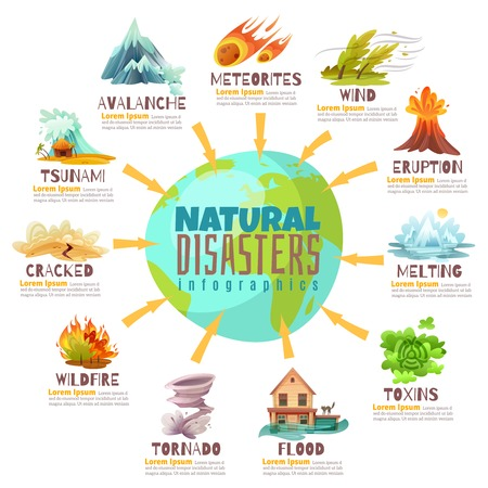 Natural disasters infographics with globe and information about catastrophes including fires, meteorite, avalanche, flood, tornado vector illustration