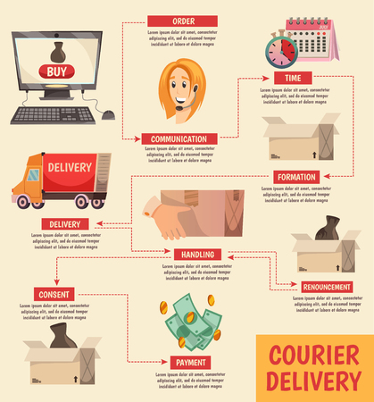 Courier delivery orthogonal flowchart with detailed order handling process schema from operator to content customer vector illustration