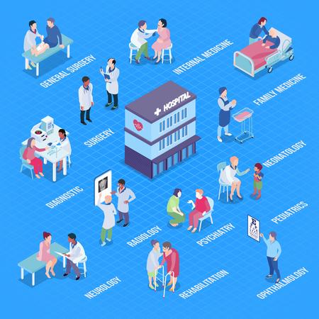 Hospital departments infographics layout with diagnostics rehabilitation pediatrics neurology psychiatry surgery neonatology ophthalmology radiology isometric elements vector illustration Illustration