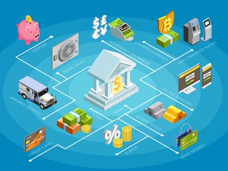 Cartel de diagrama de flujo isométrico de servicios financieros del Banco con transacciones de tarjetas de crédito depósitos máquina de cajeros automáticos de retiro de dinero vector illustration Ilustración de vector