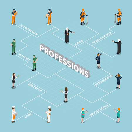 Professions uniform, isometric people flowchart composition with small human figures of different occupation with text vector illustration