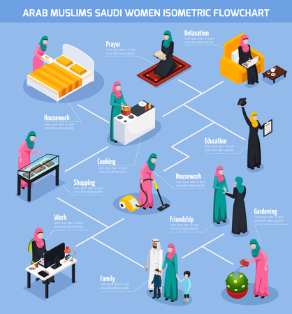 Arab muslims isometric flowchart with saudi women during housework, gardening, shopping, prayer on blue background vector illustration