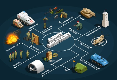 Izometryczny plakat schematu blokowego armii wojskowej z rekrutacją szkolenia obiektów bazy lotniczej pojazdy opancerzone ilustracji wektorowych tła Ilustracje wektorowe