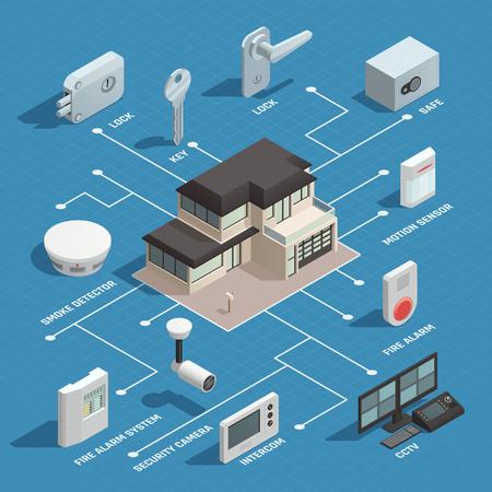 Diagrama de flujo isométrico de seguridad para el hogar con elementos de detector de humo de intercomunicación seguro cámara de seguridad ilustración vectorial