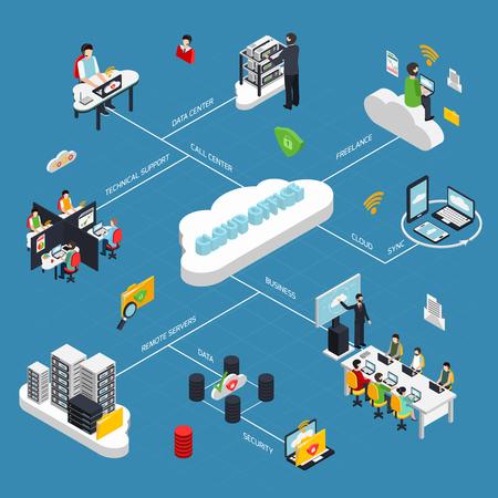 Izometryczny schemat blokowy biura w chmurze z ilustracji wektorowych symboli przechowywania danych