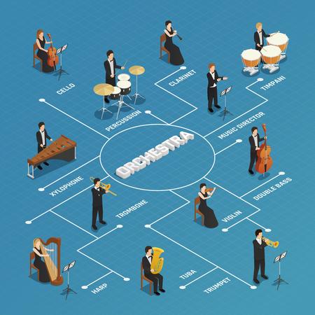 Chef d'orchestre effectuant la répétition avec l'affiche d'organigramme isométrique musiciens avec violoniste violoniste harpiste fond illustration vectorielle