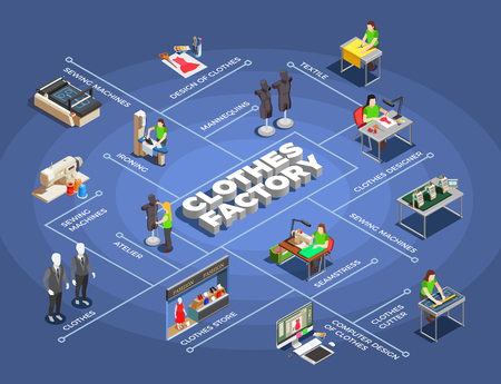 Izometryczny schemat blokowy procesu produkcji fabryki odzieży modowej z wzorami modelowania projektowanie cięcia szycie prasowanie sprzedaż ilustracji wektorowych