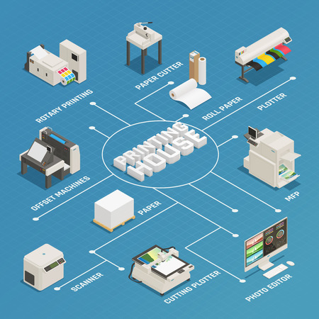 Printing house production process facilities equipment isometric flowchart poster with photo editor plotter offset machine vector illustration Vectores