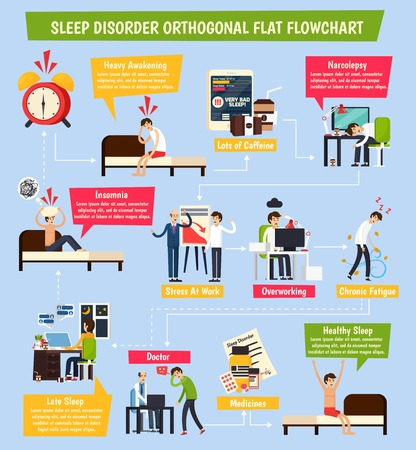 Sleep disorder orthogonal flowchart with insomnia, stress at work, chronic fatigue, healthy and heavy awaking illustration.