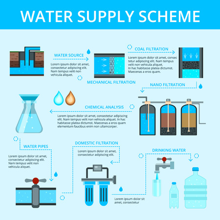 Water supply scheme, flat flowchart info-graphic poster with filtration cleaning chemical analysis and distribution blue background. Vector illustration.