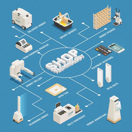 Diagrama de flujo isométrico de las tecnologías de asistencia al cliente automatizadas de los grandes almacenes del supermercado con la ilustración de vector de la cesta inteligente del vendedor de robots
