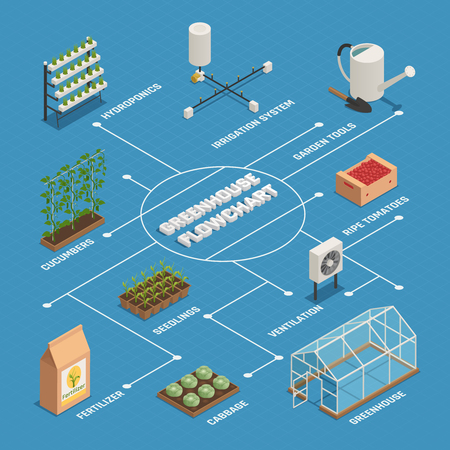 Green house gardening tools plants equipment isometric flowchart with hydroponics irrigation system fertilizer and seedlings vector illustration