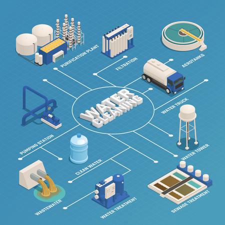 Isometrisches Flussdiagramm der Wasserreinigungstechnologie mit Abwasserreinigungs-Abwasserbehandlungsfiltration und Pumpstation vector Illustration