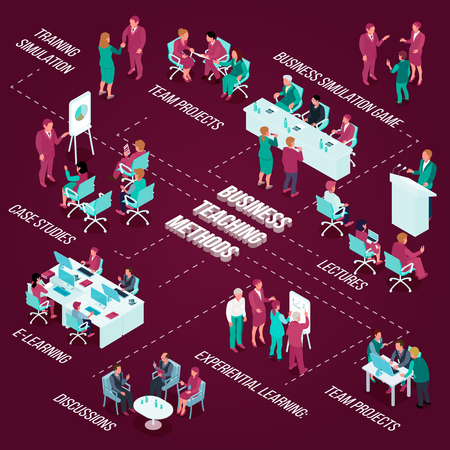 Business education isometric flowchart with teaching methods including team projects, simulation games on dark background vector illustration