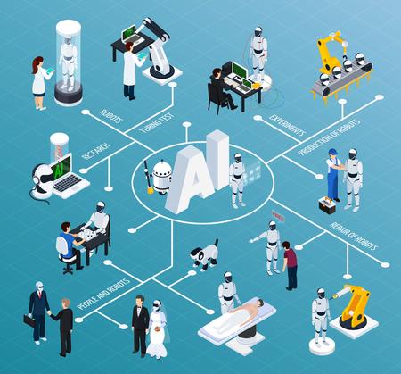 Diagrama de flujo de inteligencia artificial con robótica y símbolos de tecnología ilustración vectorial isométrica
