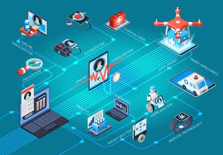 Diagrama de flujo isométrico del servicio de tecnologías médicas de salud digital con telemedicina de atención clínica, consulta médica en línea, ilustración vectorial de prescripción