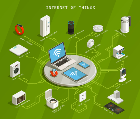 Internet of things isometric flowchart on green background with wifi, mobile devices, smart household appliances vector illustration