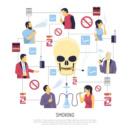 Smoking negative health effects warning flowchart style poster with large skull with cigarette central image vector illustration