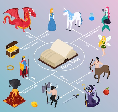 Mythical creatures isometric flowchart on gradient background with book, fabulous characters, dangerous lands, hidden treasures vector illustration Illustration