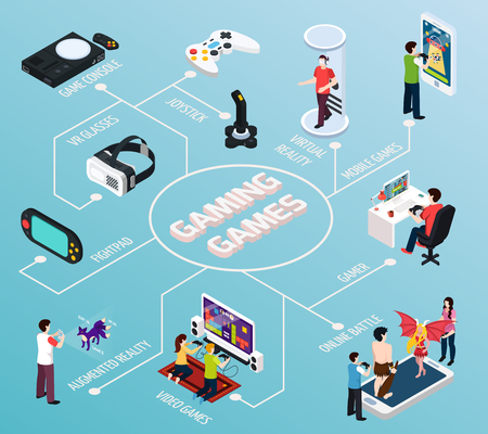 Computer gaming isometric flowchart on turquoise background with gamers, vr glasses, console, mobile devices vector illustration