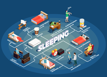 Sleeping isometric flowchart on blue background with insomnia, healthy night resting, dream during trip, mattress vector illustration