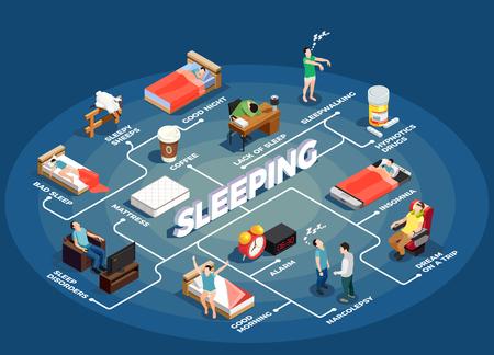 Organigramme isométrique de sommeil sur fond bleu avec insomnie, nuit de repos saine, rêve pendant le voyage, illustration vectorielle de matelas