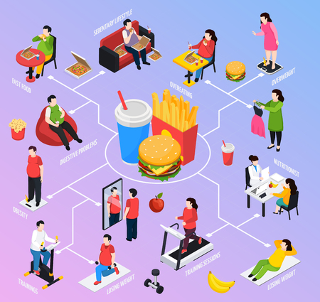 Overweight people isometric flowchart with food obesity symbols vector illustration. Illustration