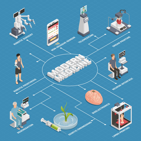 Diagrama de flujo isométrico de futuras tecnologías médicas con interfaz de neurona cerebral cirujano robótico ingeniería genética regeneración de telemedicina ilustración vectorial