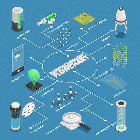 Nanotechnology applications isometric flowchart poster with nanomedicine nanorobots disease diagnostics treatment nanoservice nanoparticles nanoelectronics nanobrain vector illustration