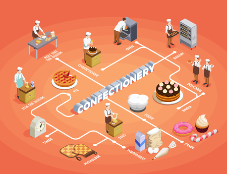 Confectionery chef isometric flowchart