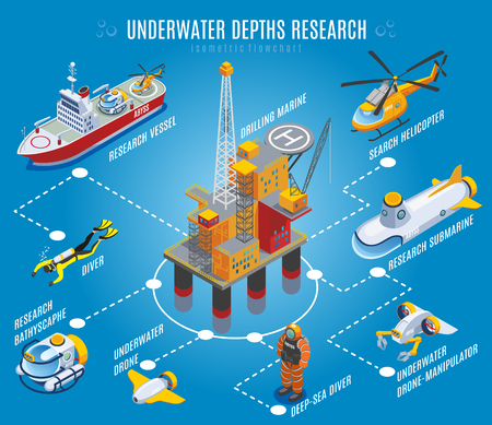 Underwater depths research isometric flowchart on blue background with drilling rig, transportation, unmanned equipment, divers vector illustration Illustration