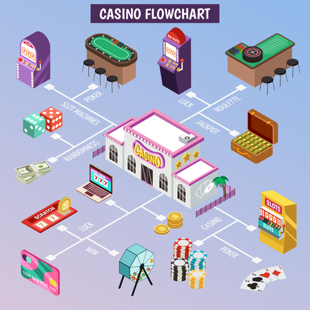 Casino isometric flowchart vector illustration