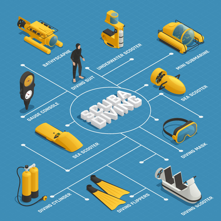 Scuba diving equipment isometric flowchart poster with mini submarine bathyscaphe underwater sea scooters flippers mask vector illustration