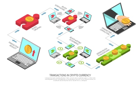 Cryptocurrency transaction technology isometric flowchart from request block creating verification adding to blockchain to completion vector illustration