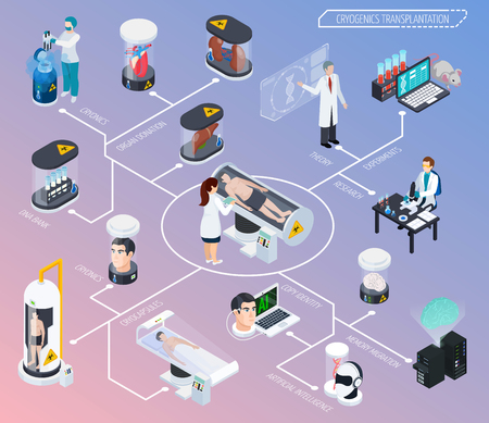 Cryonics cryogenics transplantation isometric composition with images of scientific facilities and medical equipment with personnel characters vector illustration