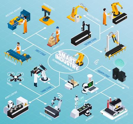 Izometryczny schemat blokowy inteligentnego przemysłu z obrazami manipulatorów robotów i różnych obiektów przemysłowych reprezentujących ilustrację wektorową rozwoju technologicznego Ilustracje wektorowe