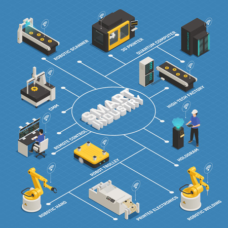 Smart industrial intelligent manufacturing isometric flowchart with remote controlled robotic arm 3d printer quantum computer vector illustration
